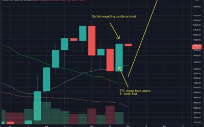 BTC Reclaims Critical Level Following a Strong Weekly Close, Here Are Next Targets